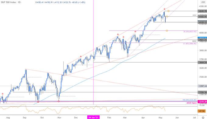 S&P 500 Price Chart - SPX500 Daily - SPX Trade Outlook - Technical Forecast