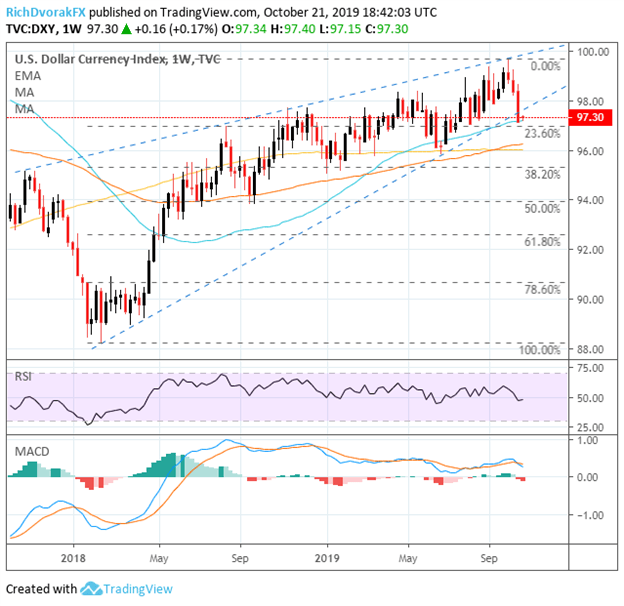 US Dollar Index Price Chart Outlook Technical Analysis
