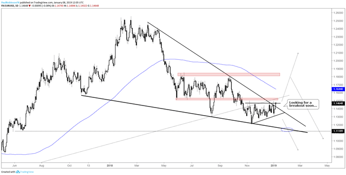 EUR/USD daily chart, breakout coming