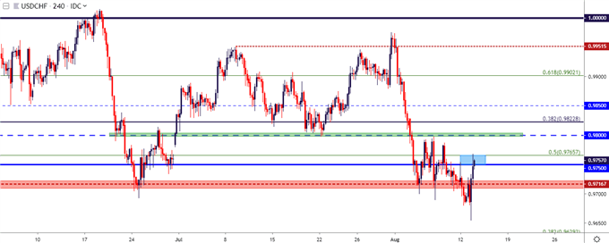 usdchf four hour price chart