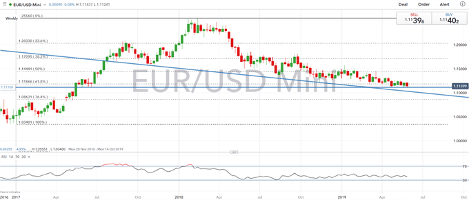 EUR Technical Analysis Overview: EURUSD, EURGBP