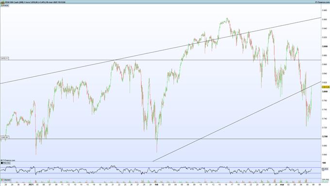 Gráfico de ProRealTime del S&P500 en velas de 1 hora.