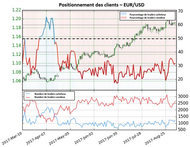 EUR/USD : Près du plus haut de 2 ans, la paire fournit dorénavant des signaux mitigés