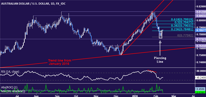 AUD/USD Technical Analysis: Upswing May Yield Short Trade Setup