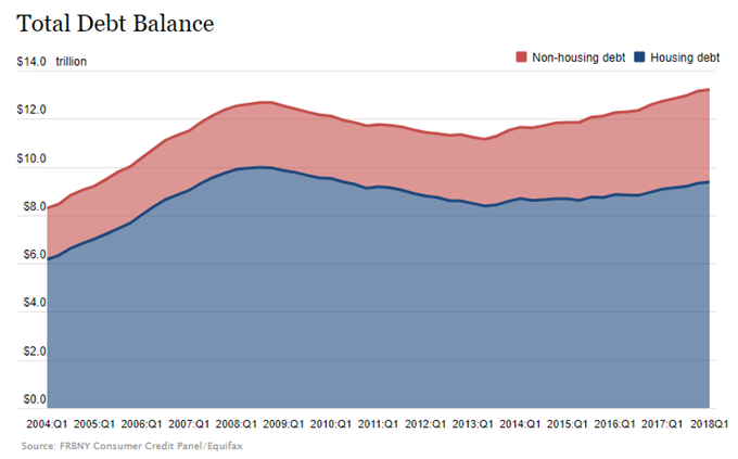Image of US household debt