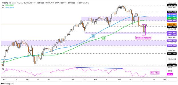 Nasdaq 100 May Rise on Temporary Debt Ceiling Relief, Nikkei 225 Eyes Support