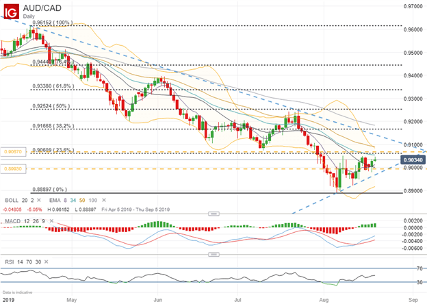 AUDCAD Price Chart Technical Analysis