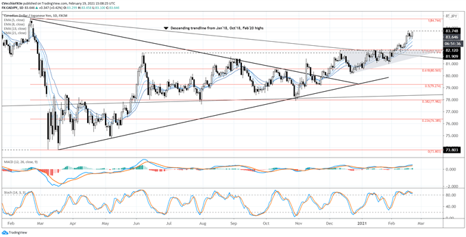 Canadian Dollar Forecast: Loonie Fights to Take Flight - Setups for CAD/JPY, USD/CAD