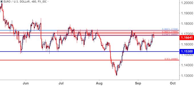 eurusd eur/usd eight hour price chart