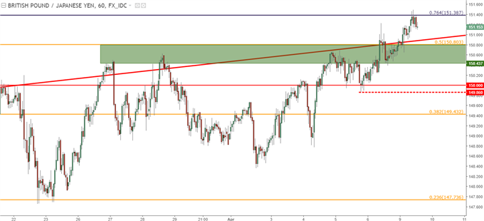 gbpjpy hourly chart