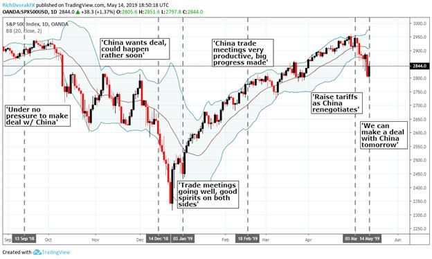 Stock Market and US China Trade Trump Tweets Price Chart