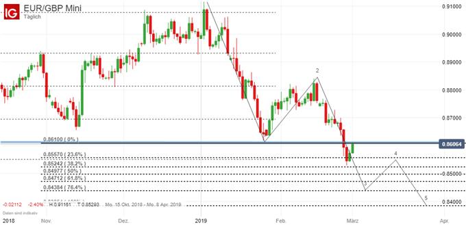 EUR/GBP Chart auf Tagesbasis