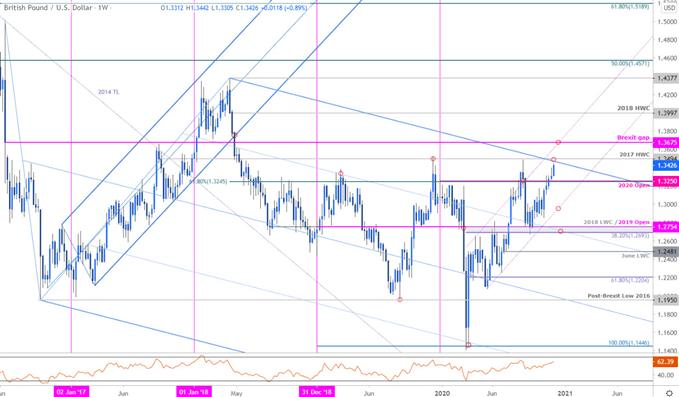 GBP/USD Breakout Targets 2019 / 2020 Yearly Highs