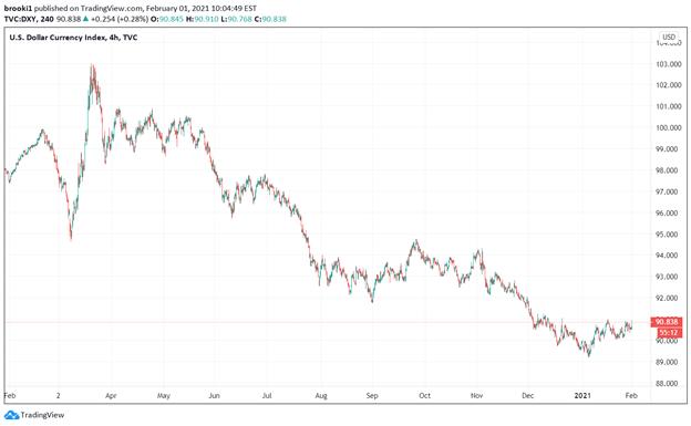 USD, US Dollar, One Year, Tradingview