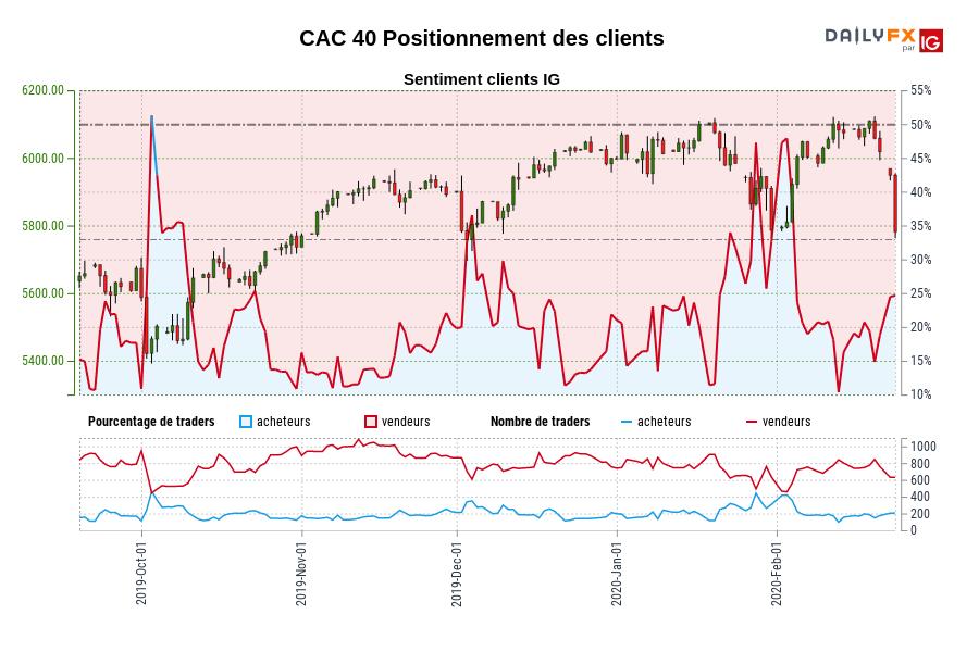 CAC 40 SENTIMENT CLIENT IG : Les traders sont l'achat CAC 40 pour la première fois depuis oct. 03, 2019 quand CAC 40 se négocié à 5464,40.