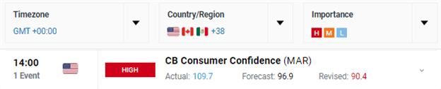 Consumer Confidence Index Price Chart