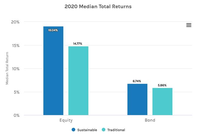 ESG vs non-ESG assets
