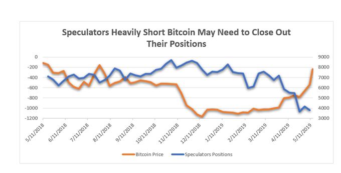 Bitcoin short positions