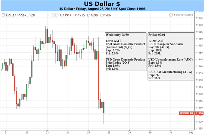 US Dollar Survives Yellen Speech, Looks on to Jobs Data