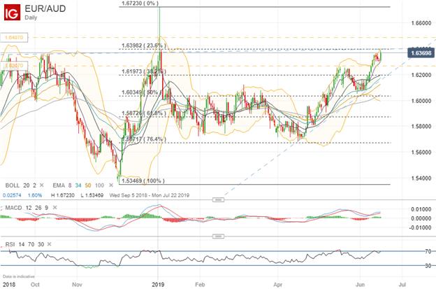 Spot EURAUD Price Chart Technical Analysis