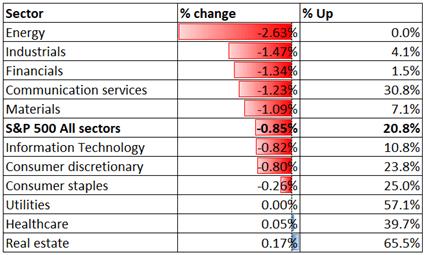 S&P 500 Index Retreats as Energy Stocks Fall, Nikkei 225 and ASX 200 May Follow