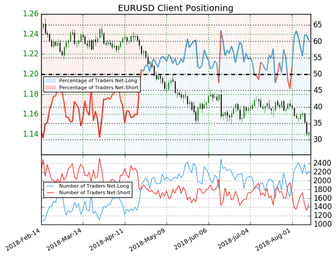 EUR/USD: Traders Hope for a Bounce Despite 2018 Lows