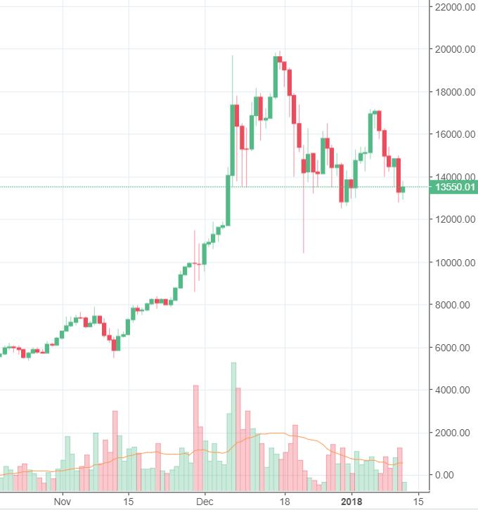 Bitcoin: Kurserholung könnte erfolgen