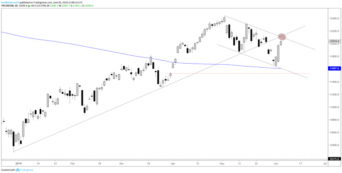 Dow Jones & DAX Nearing Resistance; Crude Oil Charts & More