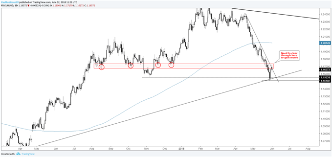 EUR/USD daily chart, has resistance to clear through,first