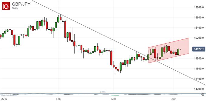 Japanese Yen Technical Analysis: Keep Playing USD/JPY Range