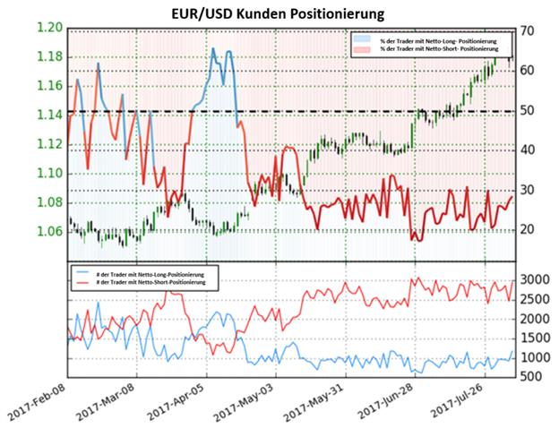 Eurohändler sind im Verkaufsstopp