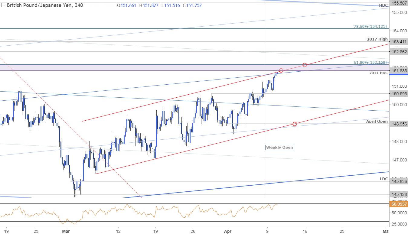 GBP/JPY Price Chart - 240min Timeframe