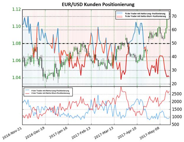 Euro immer noch bereit höher zu steigen
