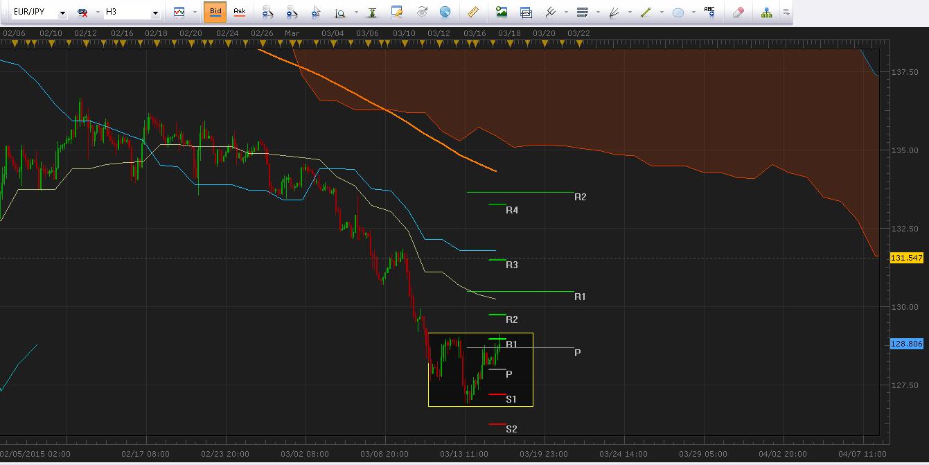 EUR/JPY se impulsa al alza y alcanza parte superior del rango