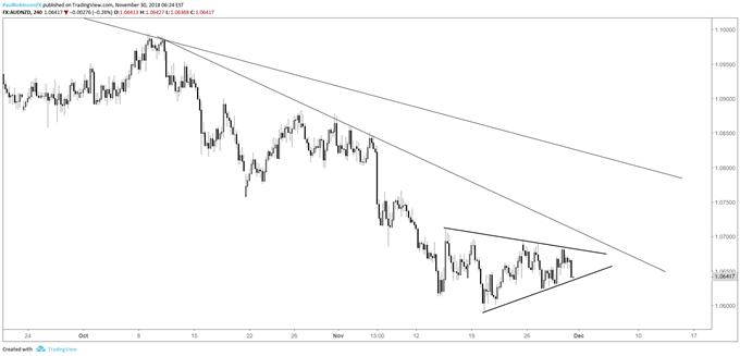 aud/nzd 4-hr chart, wedge
