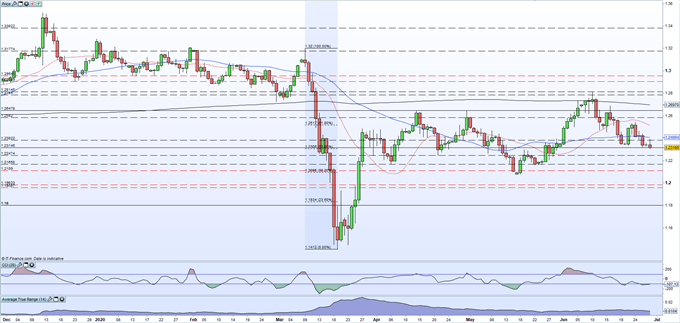 GBP/USD, EUR/GBP and FTSE 100 Weekly Updates - UK Market Webinar