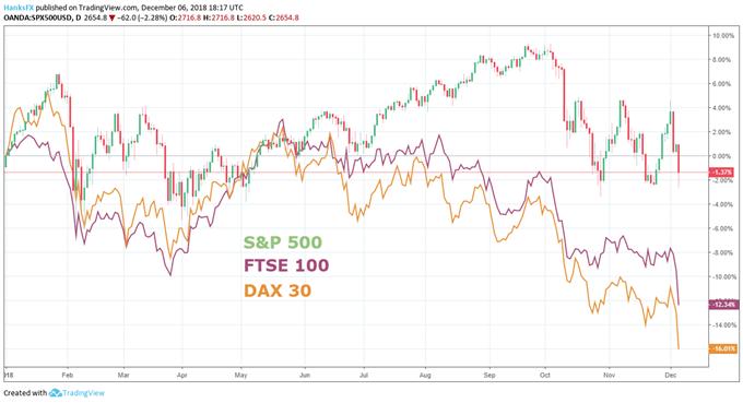 S&P500, FTSE, DAX price chart trade war december