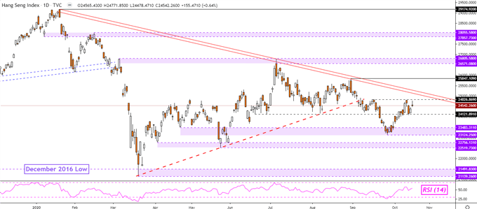 Dow Jones affonda, potrebbe seguire Hang Seng.  ASX 200 potrebbe salire su Dovish RBA