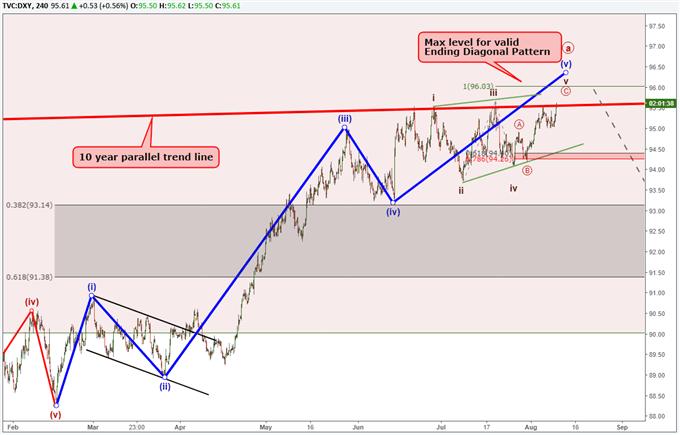 مخطط الدولار الأمريكي باستخدام موجة إليوت يتوقع حدوث ارتداد.