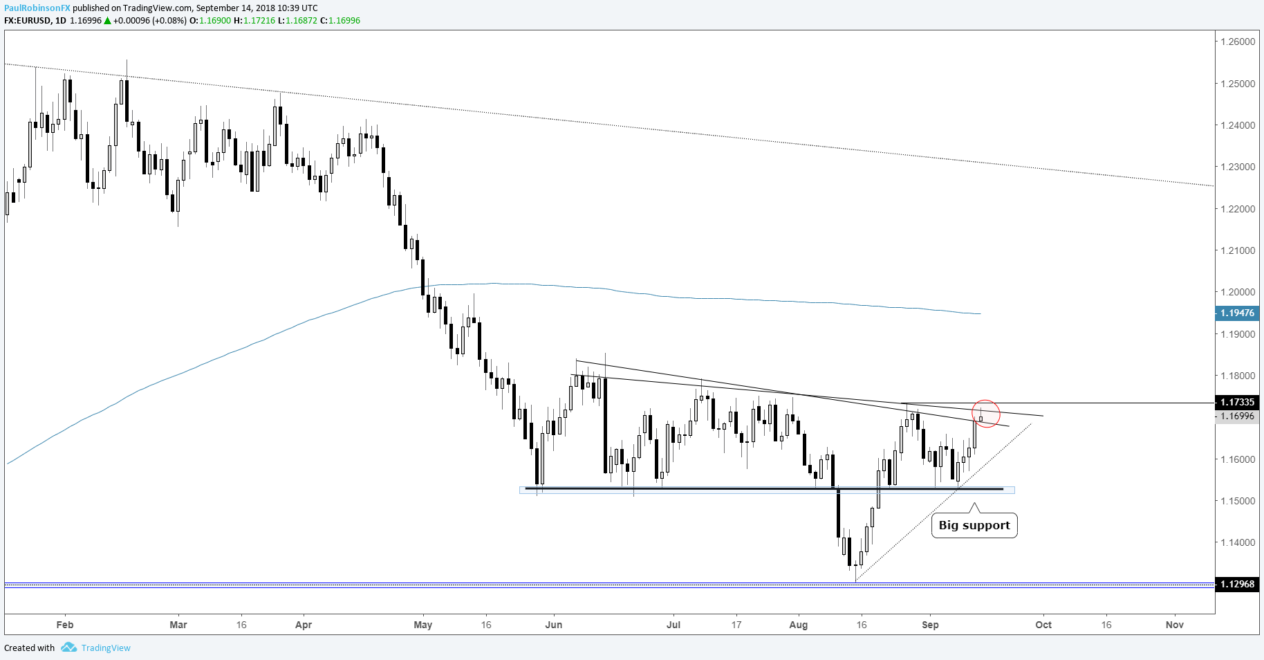 EUR  USD daily chart on verge of extending leg higher