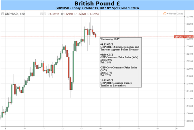 GBP: Caution Called For As Event Risk Mounts