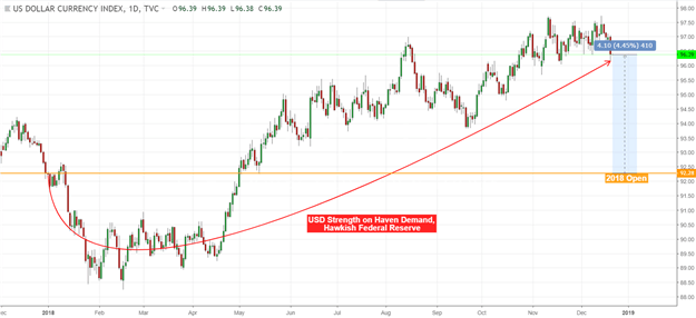 DXY Chart (Daily)