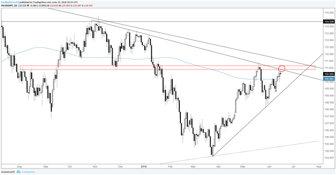 Usd Jpy Daily Chart Resistance