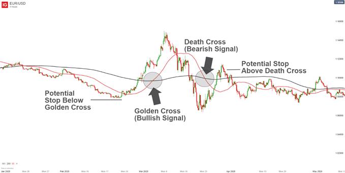 Moving Average Crossovers Golden Cross, Death Cross