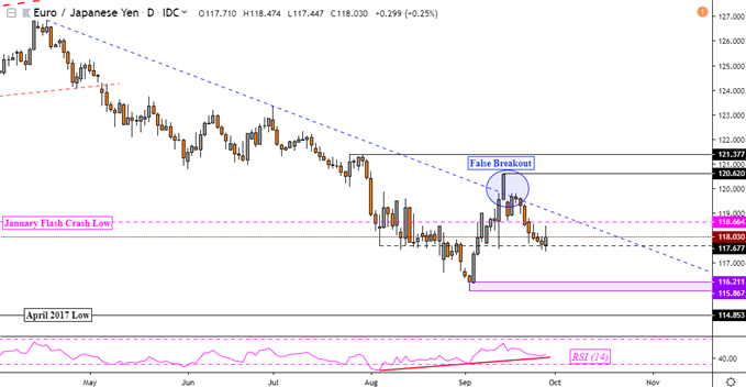 Daily EURJPY Chart