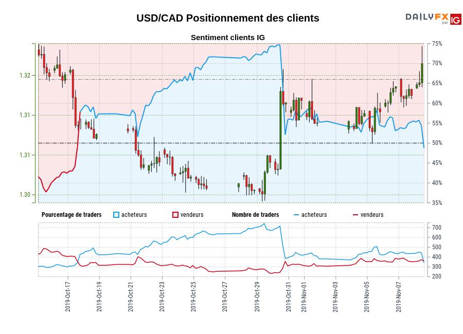USD/CAD SENTIMENT CLIENT IG : Les traders sont la vente USD/CAD pour la première fois depuis oct. 17, 2019 quand USD/CAD se négocié à 1,31.