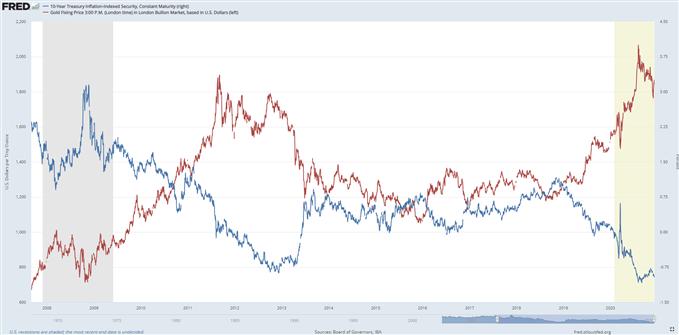 Precio del oro vs tipos de interés reales medidos a través de los TIPS a 10 años