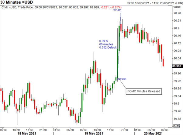 US Dollar Jump on FOMC Faded, EUR/USD Recovers