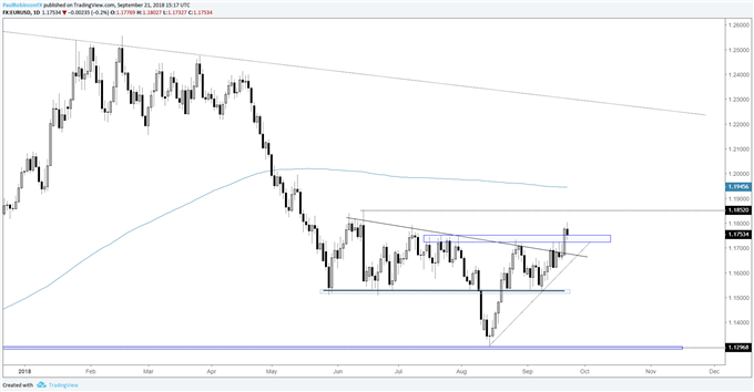 EUR/USD Weekly Technical Outlook: Looking for Euro Breakout to Hold