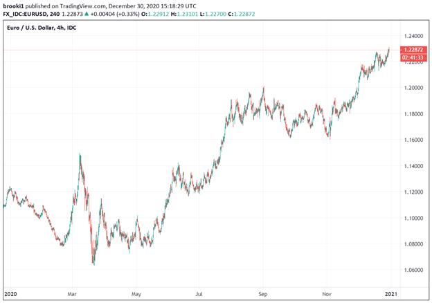 EUR / USD, EUR / USD 2020, Euro Dollaro